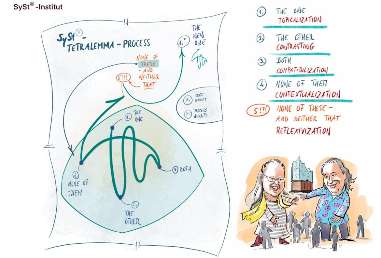 Запись семинара «Практика структурных расстановок»